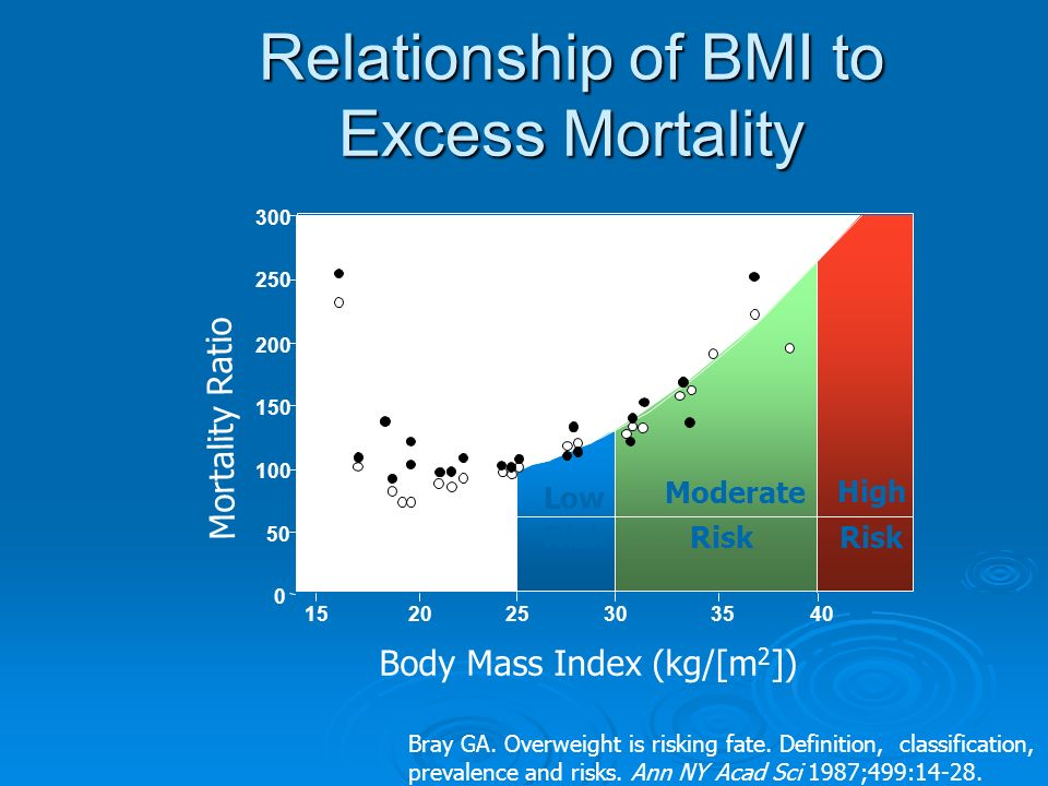 Relationship of BMI to Excess Mortality