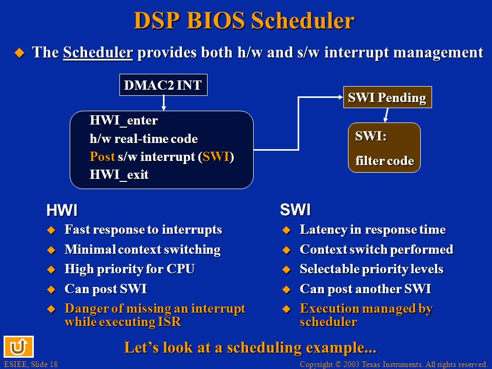 DSP BIOS Scheduler The Scheduler provides both h/w and s/w interrupt management. DMAC2 INT. SWI Pending.