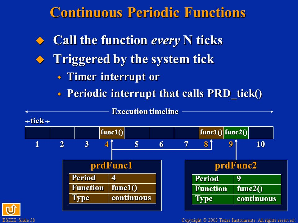 Continuous Periodic Functions