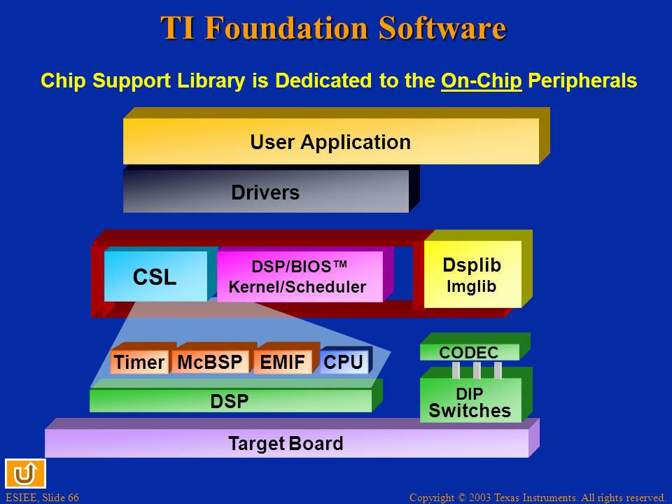 TI Foundation Software