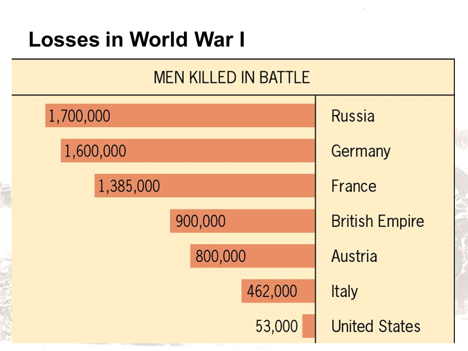 Losses in World War I