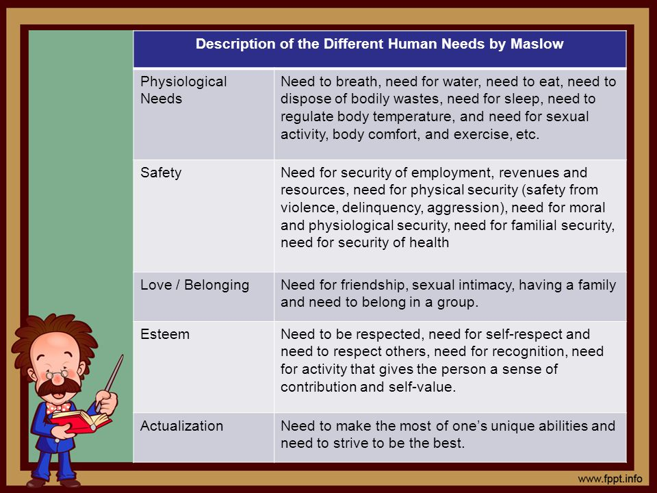 Description of the Different Human Needs by Maslow