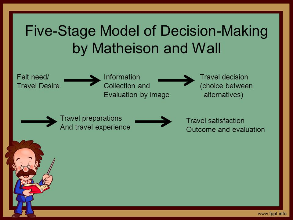 Five-Stage Model of Decision-Making by Matheison and Wall