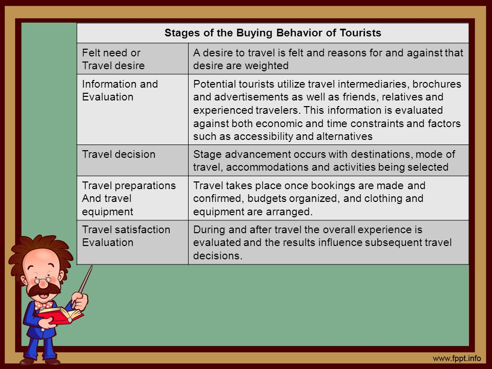 Stages of the Buying Behavior of Tourists