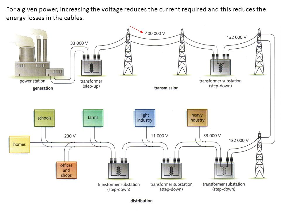For a given power, increasing the voltage reduces the current required and this reduces the energy losses in the cables.