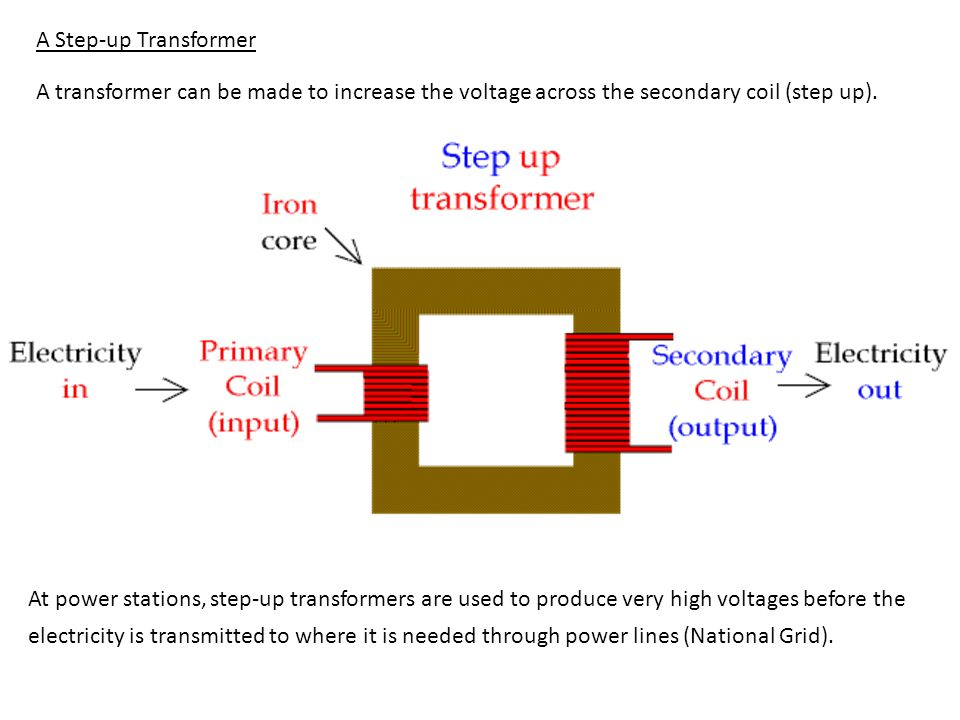 A Step-up Transformer A transformer can be made to increase the voltage across the secondary coil (step up).