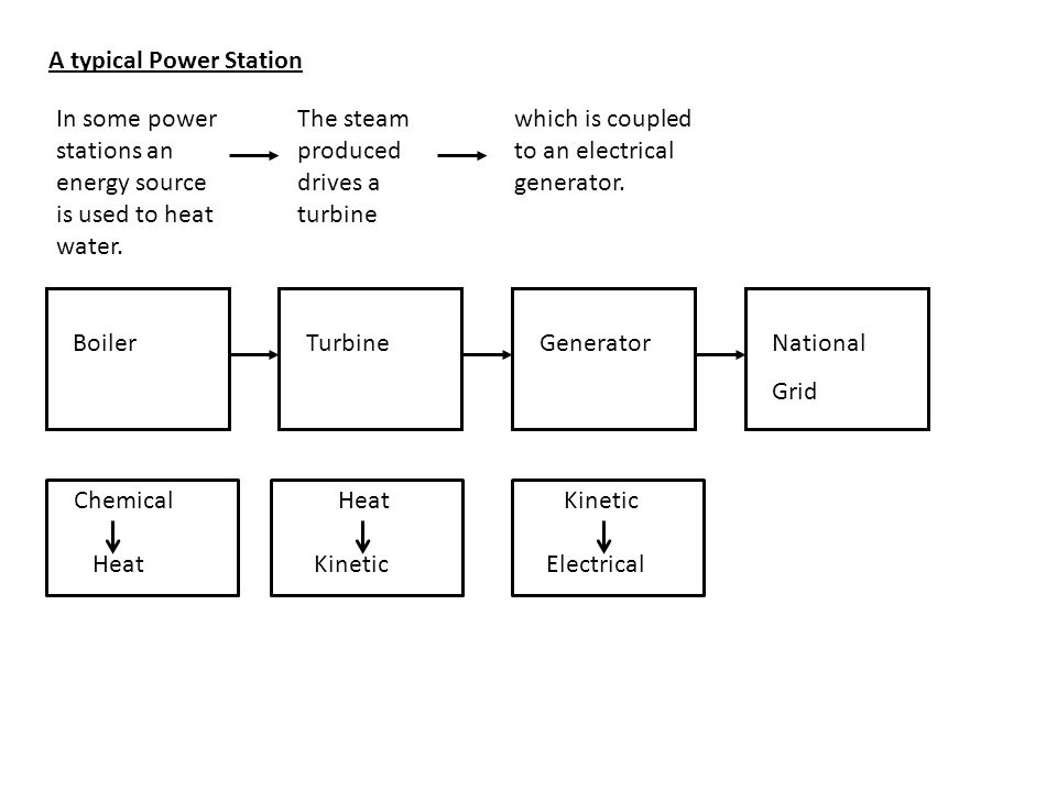 A typical Power Station