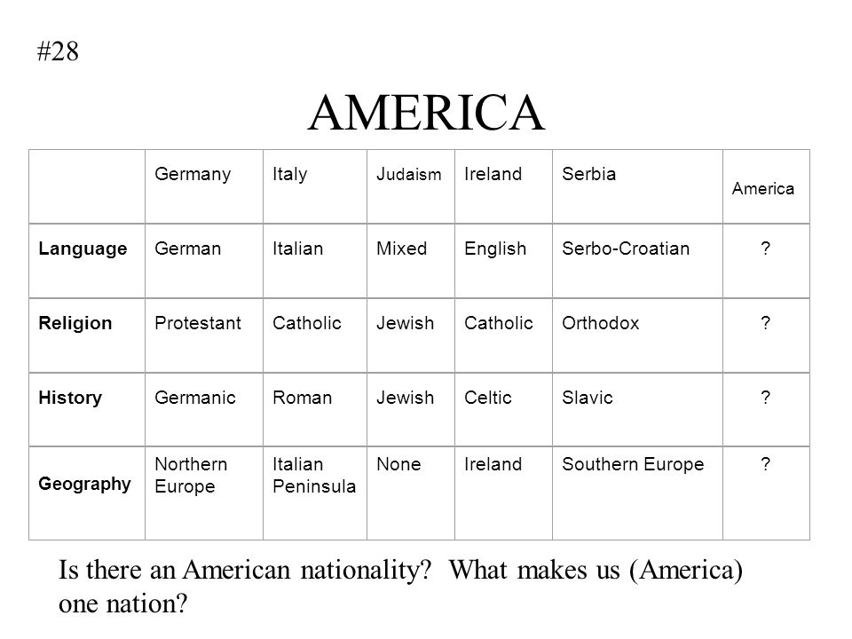 #28 AMERICA. Germany. Italy. Judaism. Ireland. Serbia. America. Language. German. Italian.