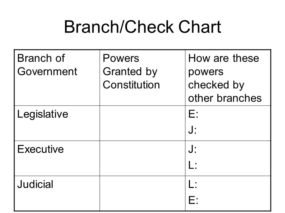 Branch/Check Chart Branch of Government Powers Granted by Constitution