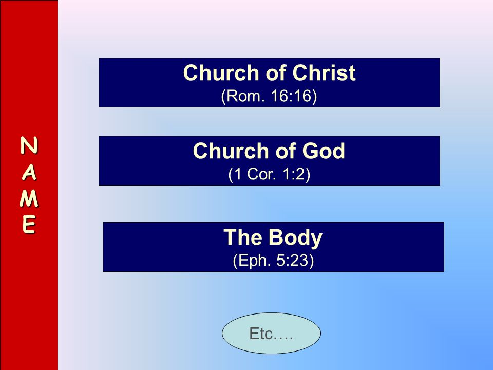 Church of Christ N A M E Church of God The Body (Rom. 16:16)