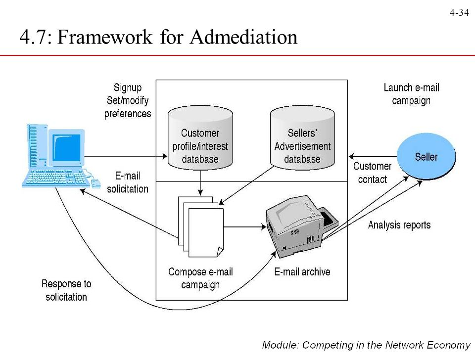 4.7: Framework for Admediation
