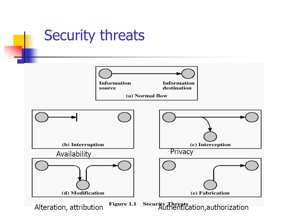 Security threats Privacy Availability Alteration, attribution