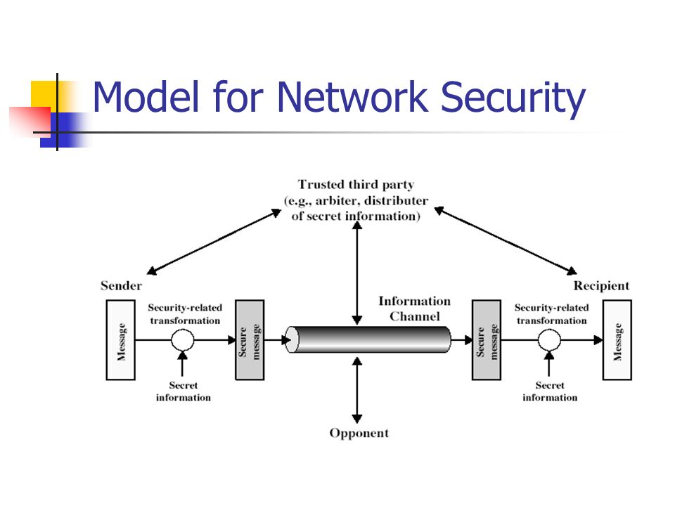 23 Model For Network Security