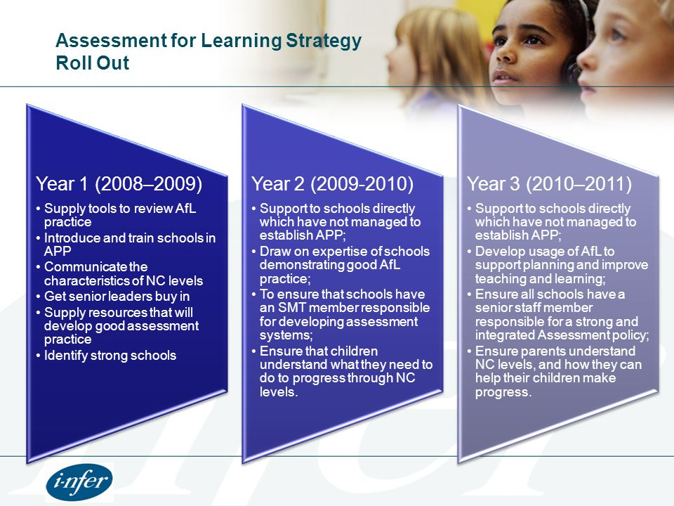 Assessment for Learning Strategy Roll Out