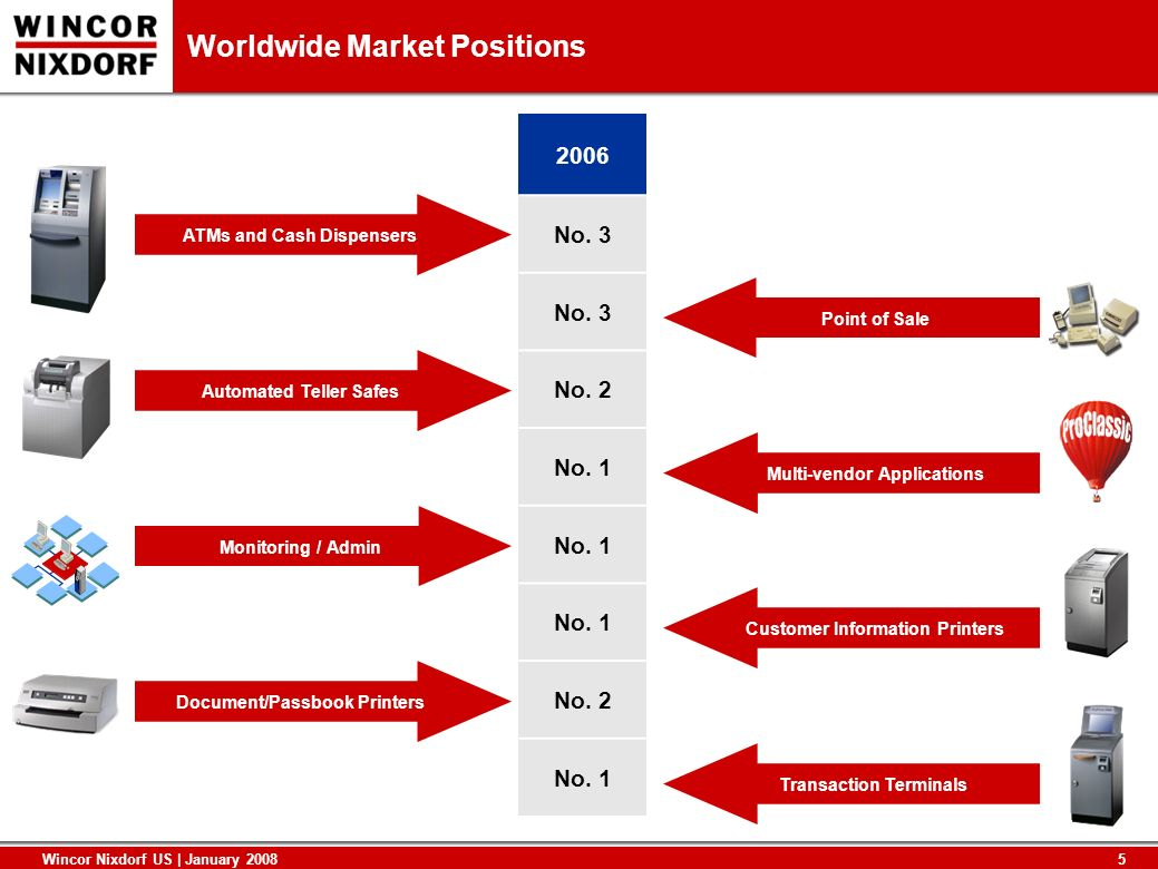 Worldwide Market Positions