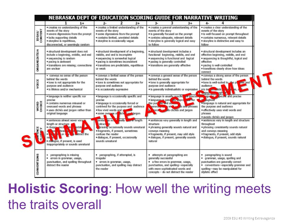 Holistic Scoring: How well the writing meets the traits overall