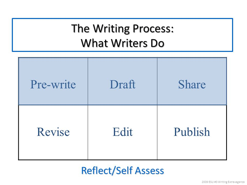 The Writing Process: What Writers Do