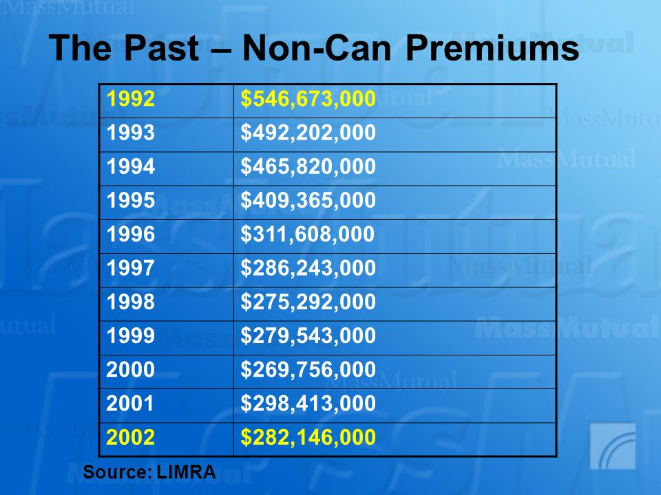 The Past – Non-Can Premiums
