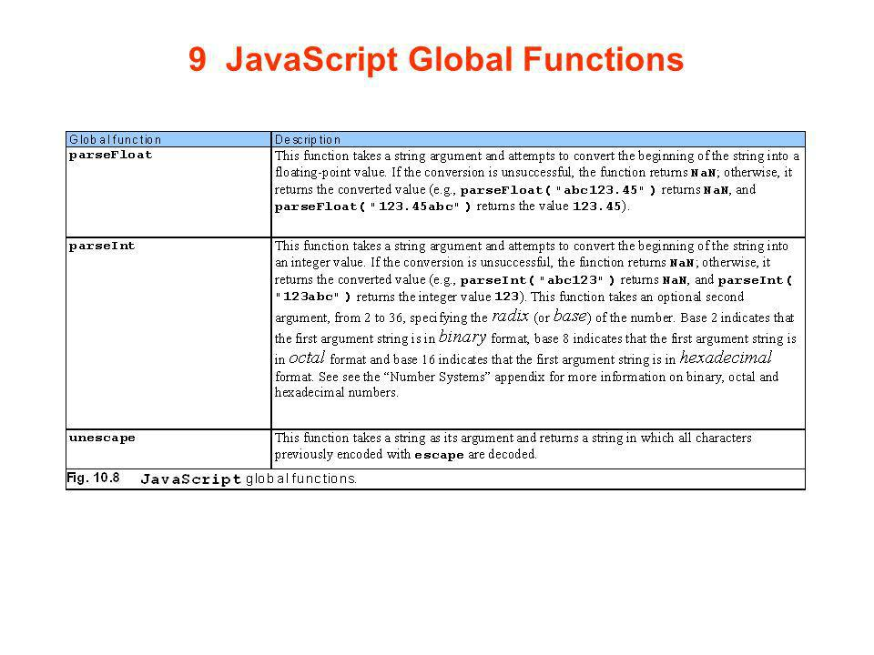 9 JavaScript Global Functions