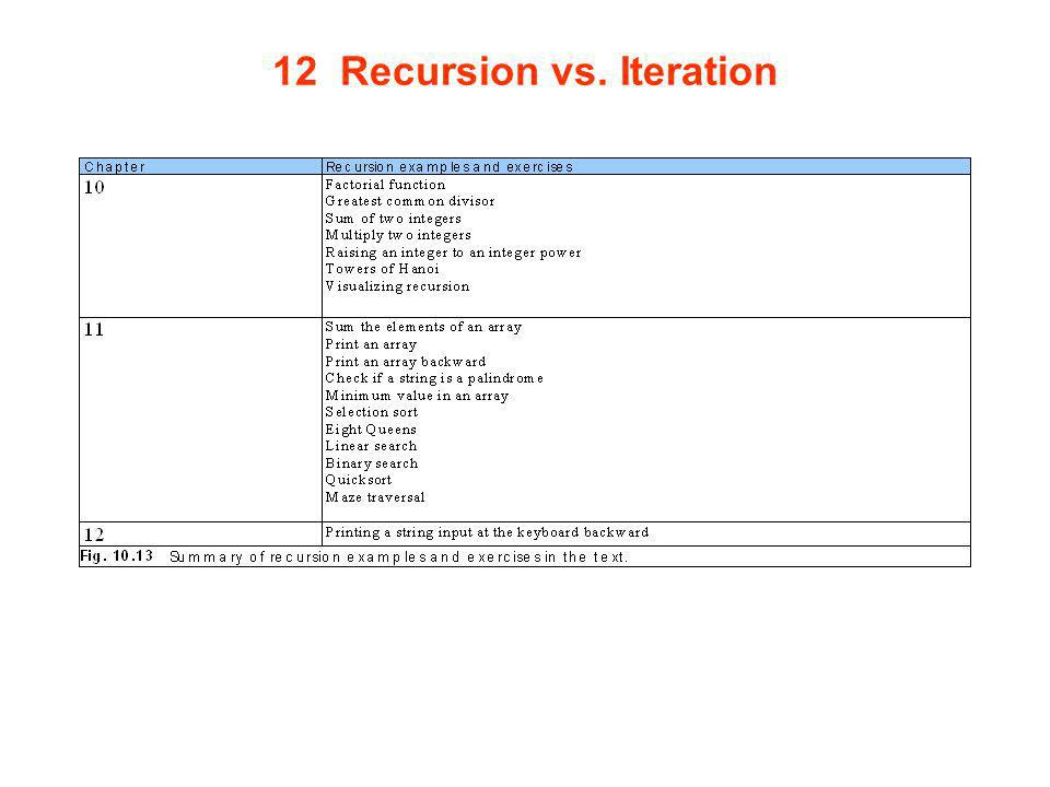 12 Recursion vs. Iteration