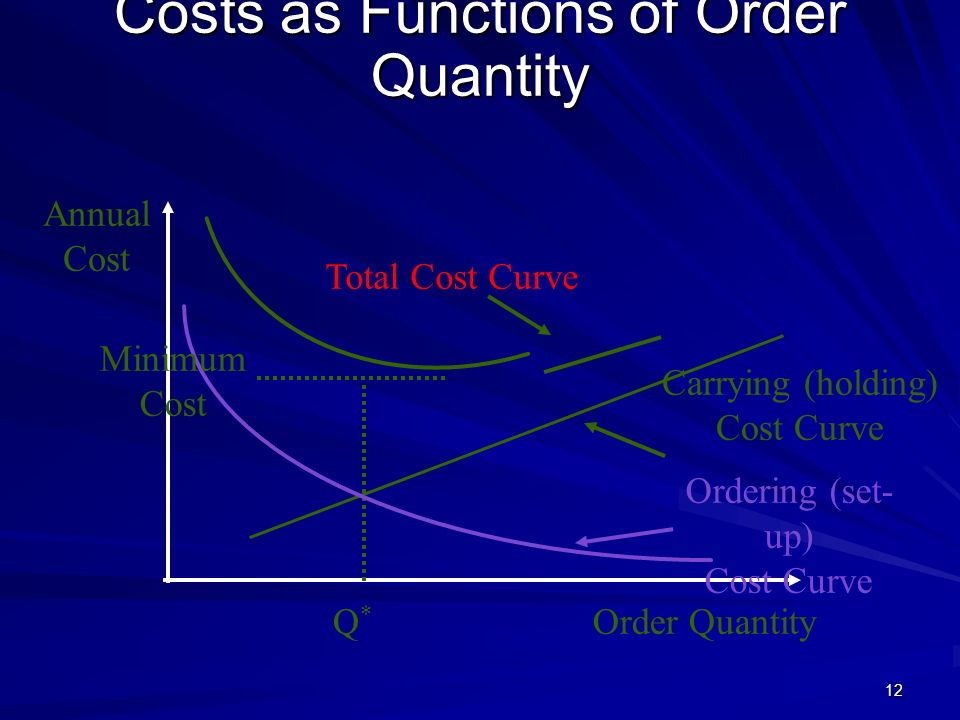 Costs as Functions of Order Quantity
