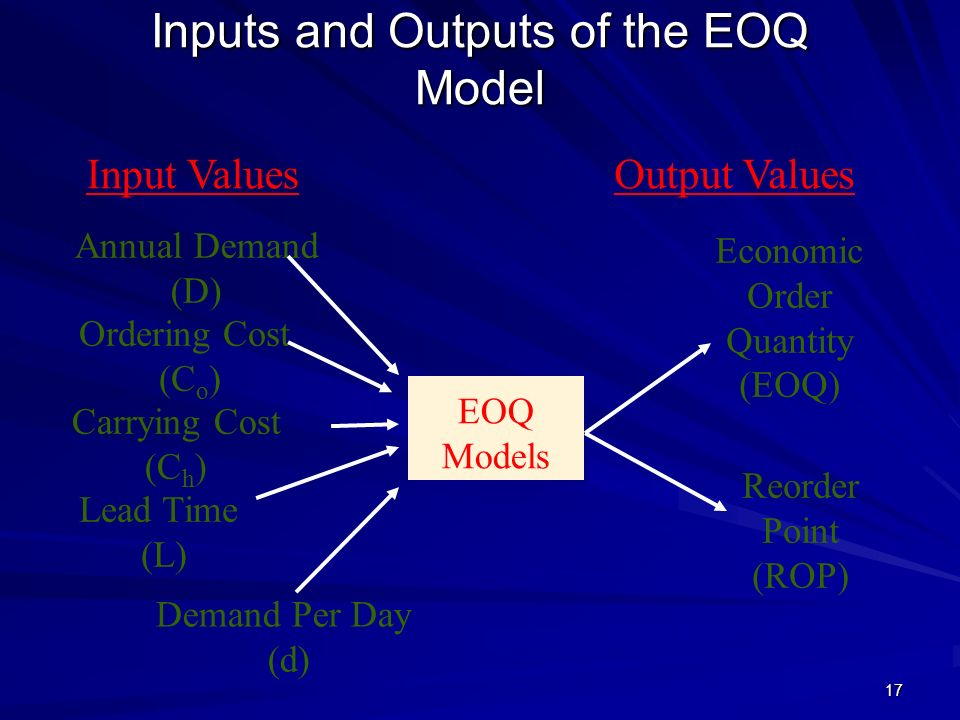 Inputs and Outputs of the EOQ Model