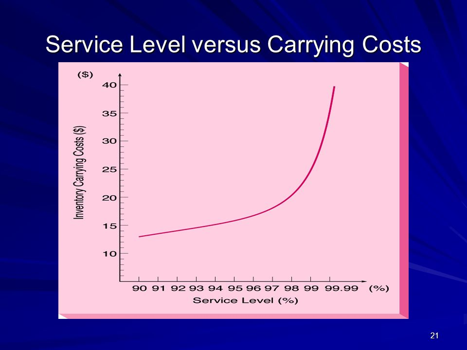 Service Level versus Carrying Costs