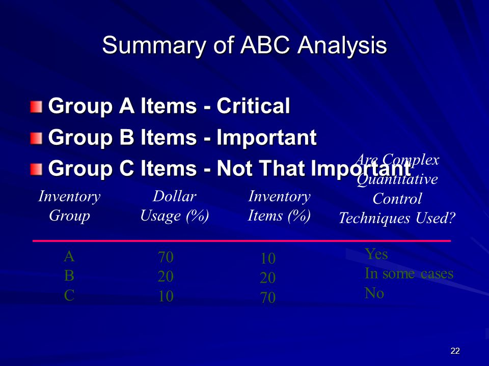 Summary of ABC Analysis