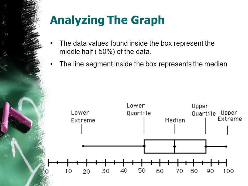 Analyzing The Graph The data values found inside the box represent the middle half ( 50%) of the data.