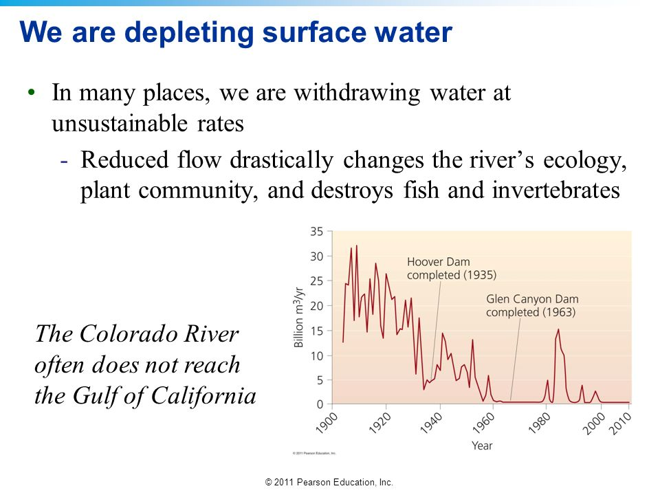 We are depleting surface water