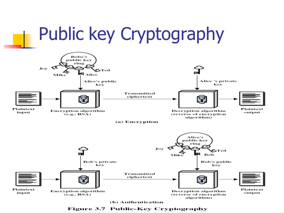 Public key Cryptography