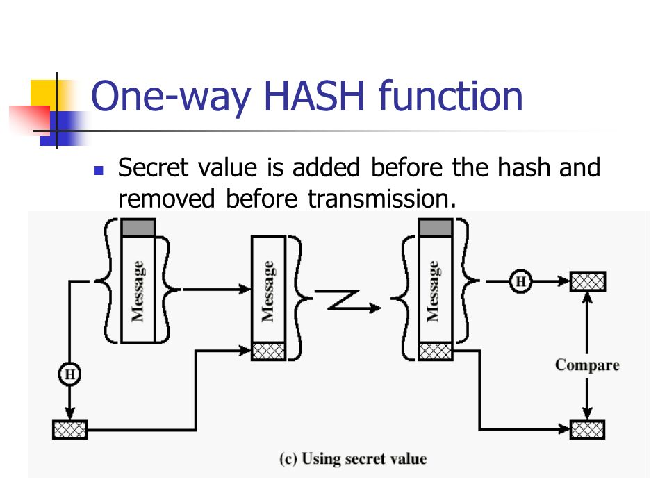 One-way HASH function Secret value is added before the hash and removed before transmission.