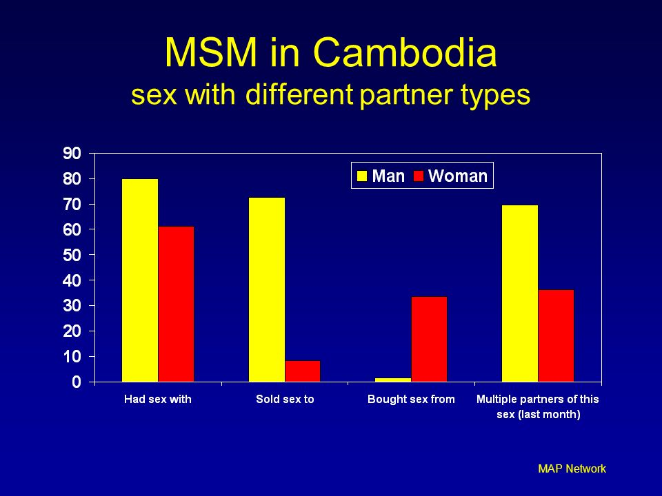 MSM in Cambodia sex with different partner types