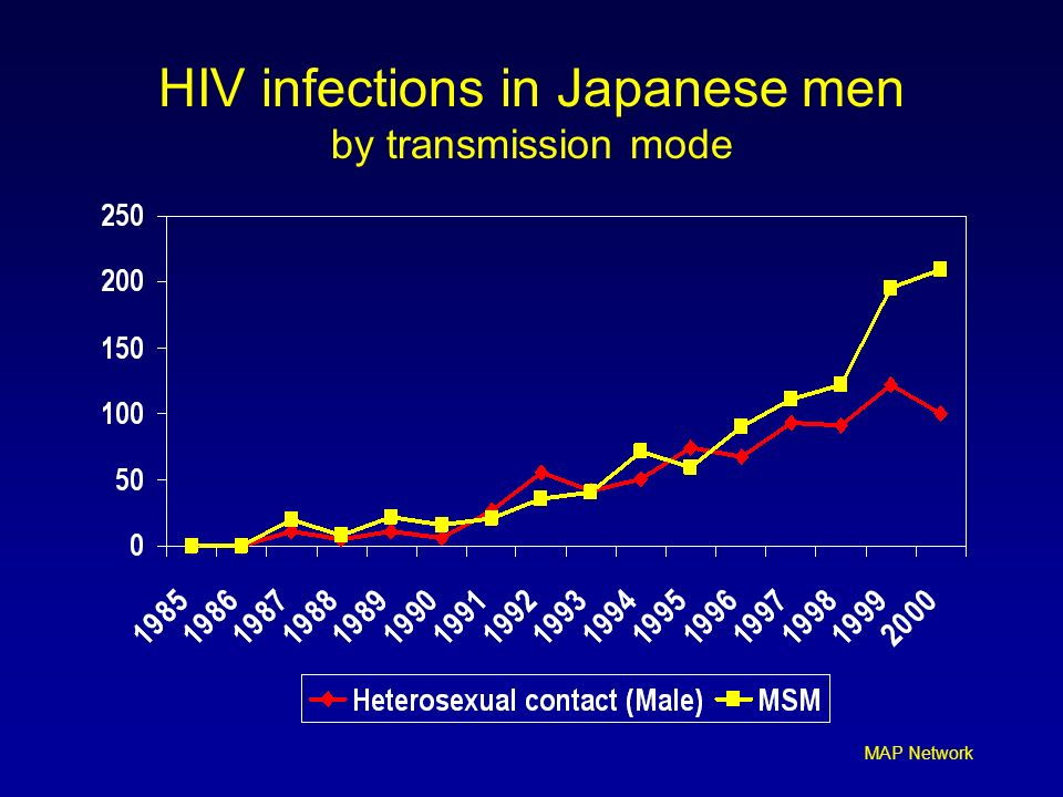 HIV infections in Japanese men by transmission mode