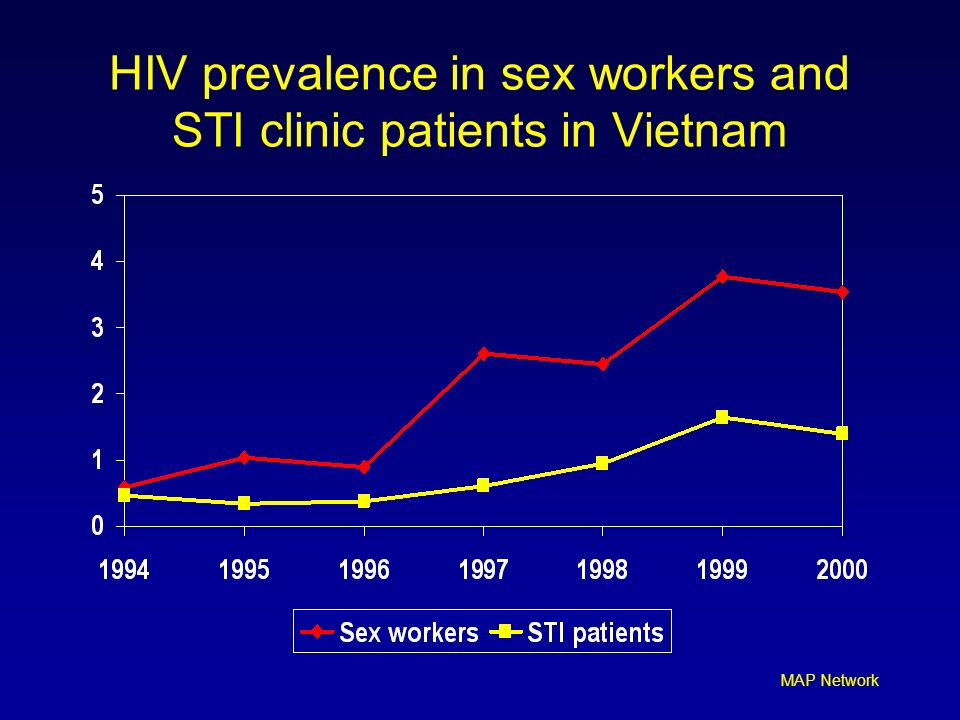 HIV prevalence in sex workers and STI clinic patients in Vietnam