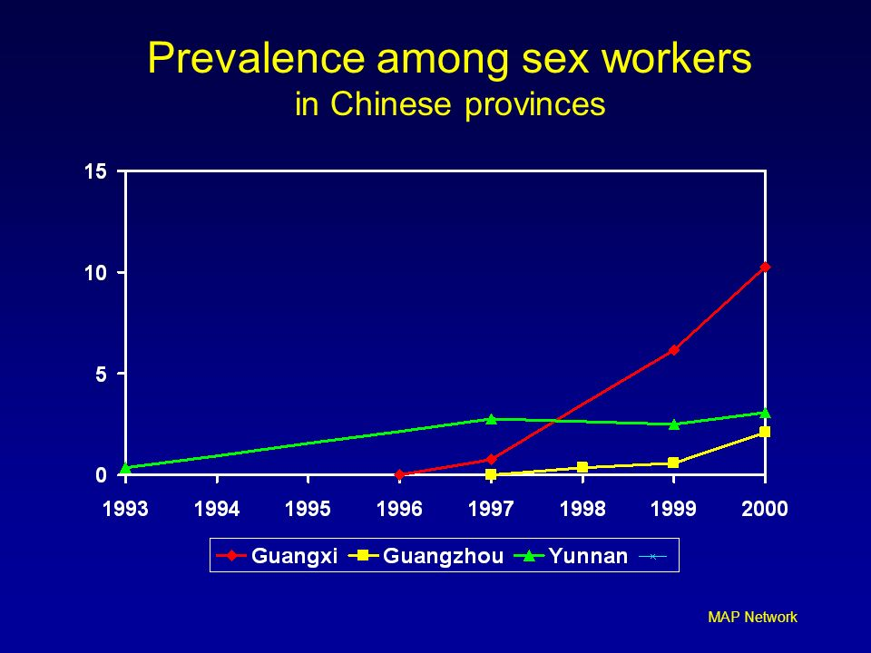 Prevalence among sex workers in Chinese provinces