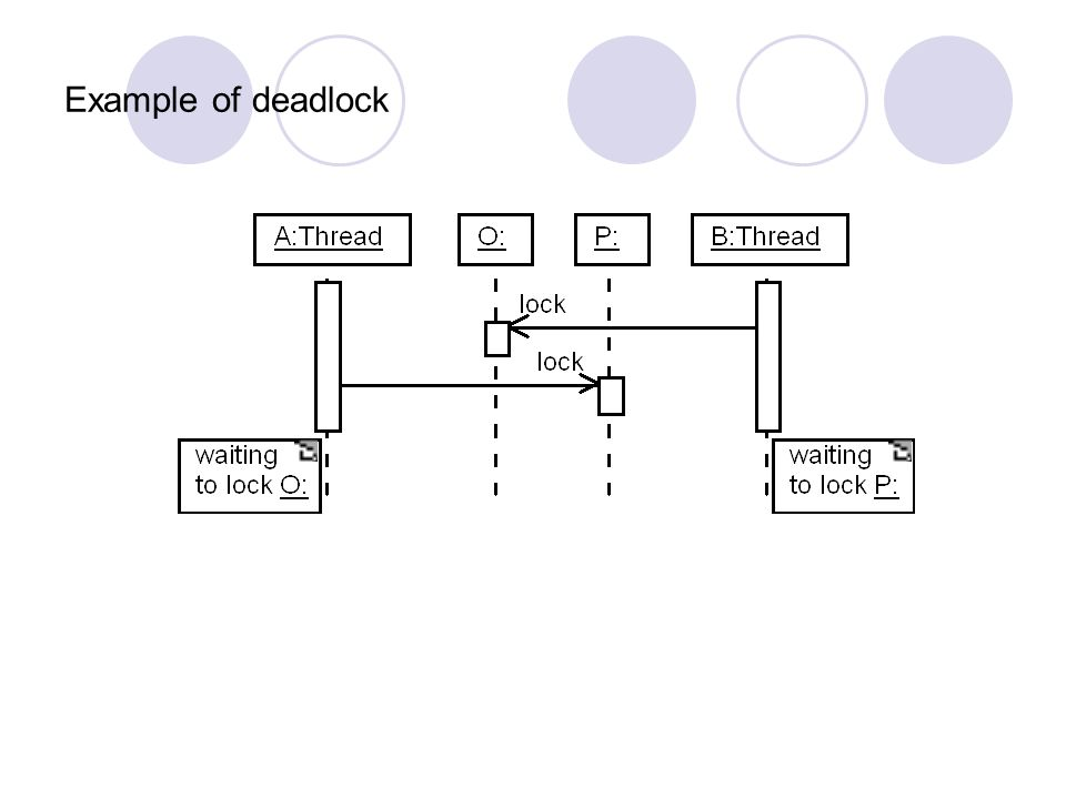 Example of deadlock