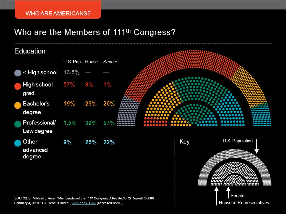 Who are the Members of 111th Congress