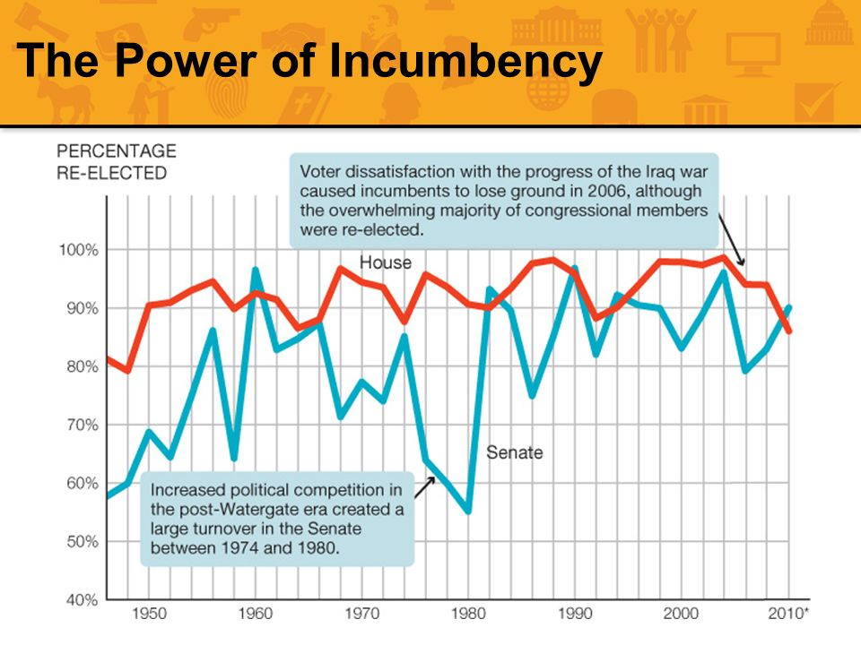 The Power of Incumbency