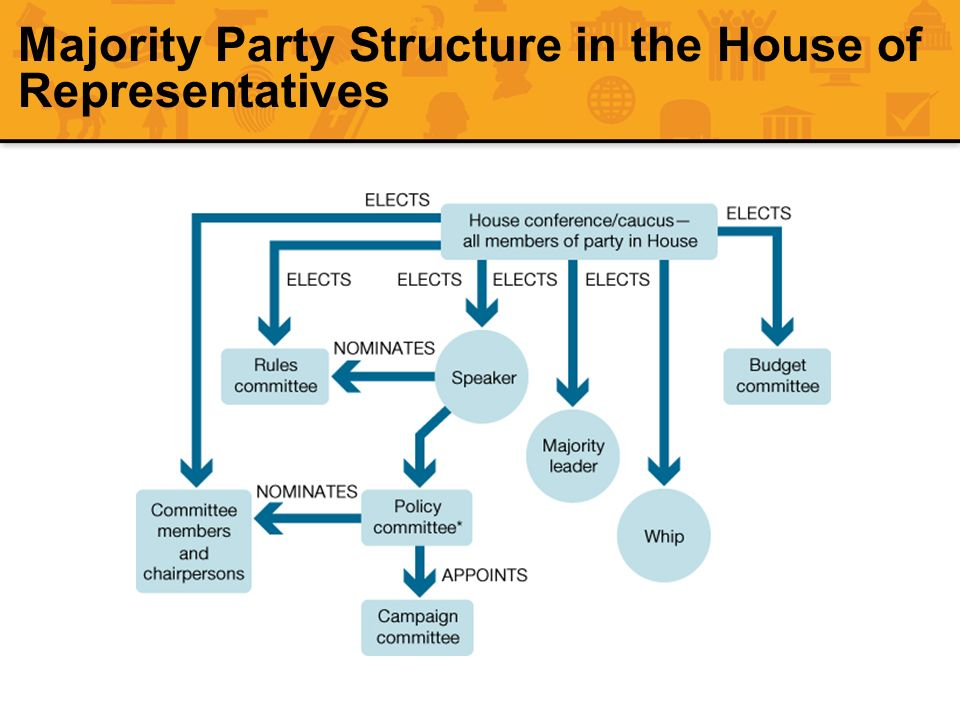 Majority Party Structure in the House of Representatives