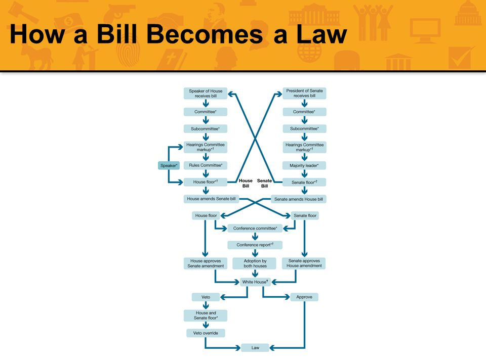 How a Bill Becomes a Law FIGURE 12.8 How a Bill Becomes a Law