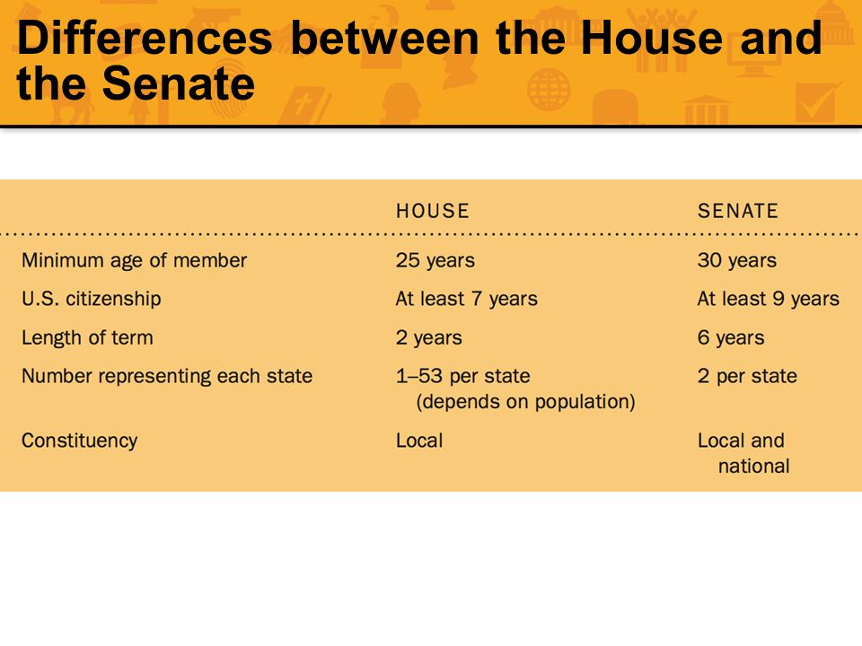 Differences between the House and the Senate