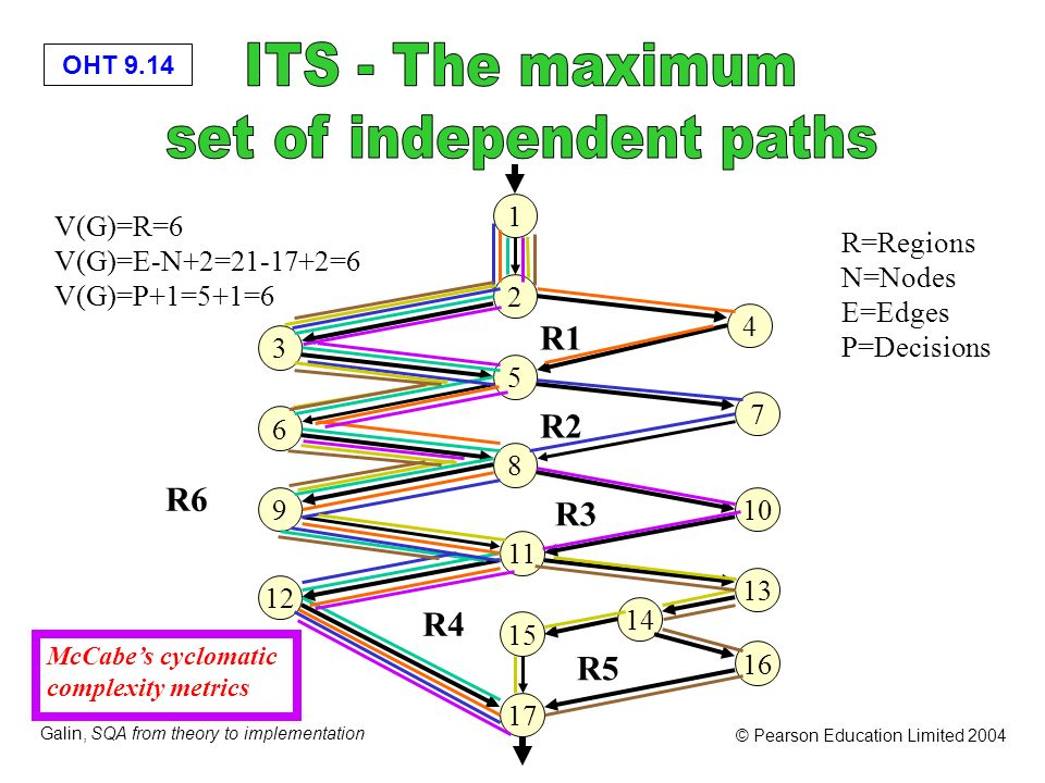 set of independent paths
