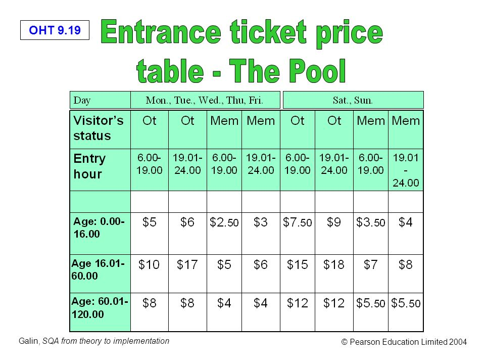 Entrance ticket price table - The Pool