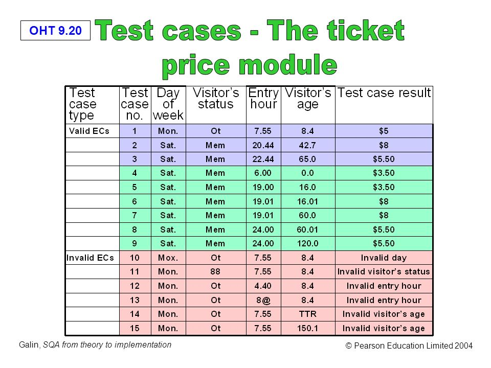 Test cases - The ticket price module