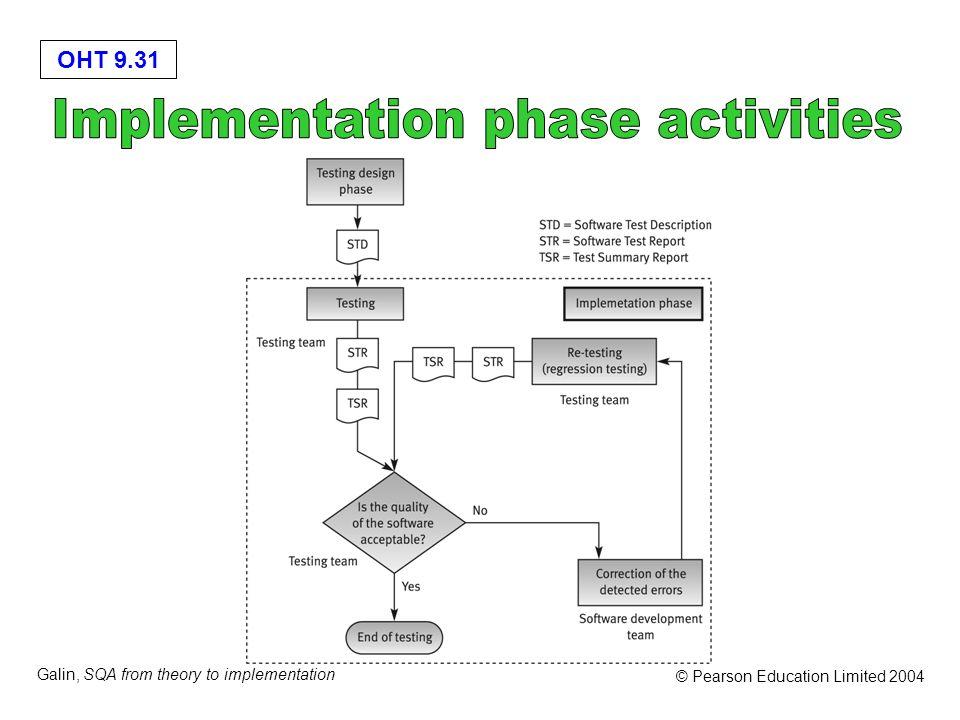 Implementation phase activities