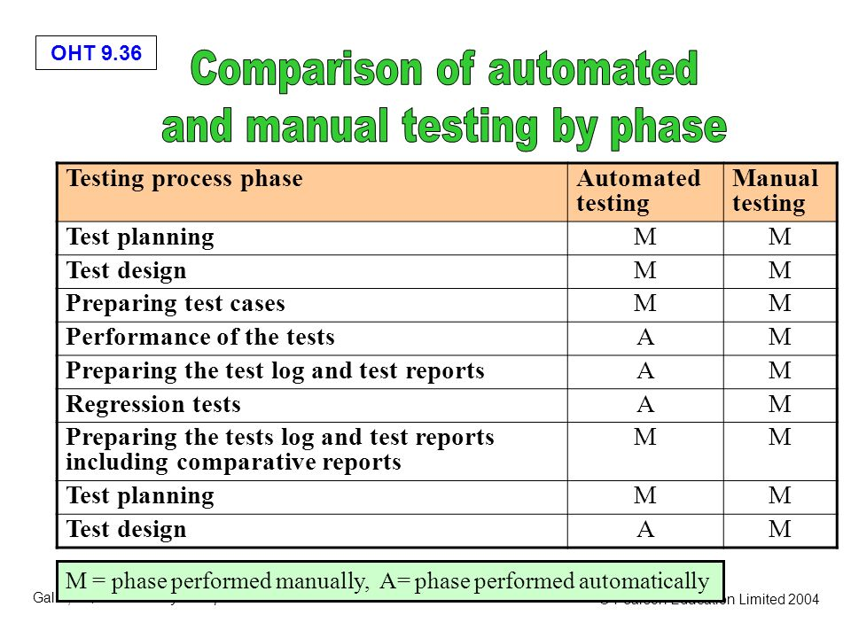 Comparison of automated and manual testing by phase