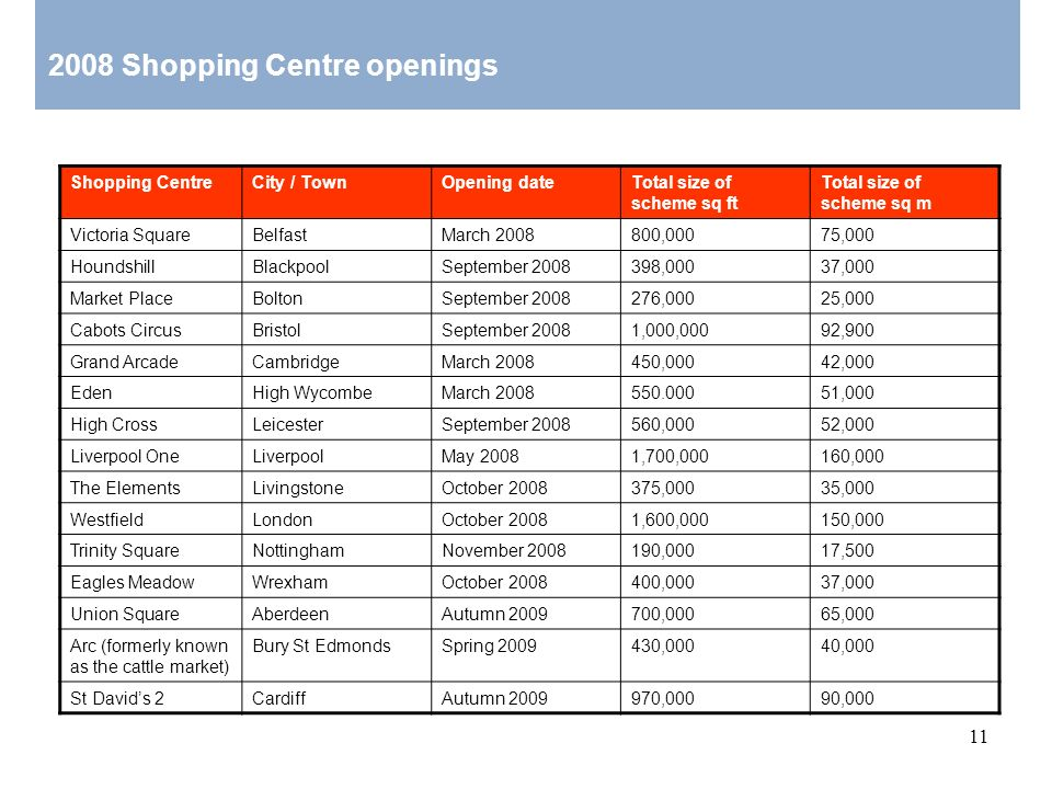 2008 Shopping Centre openings