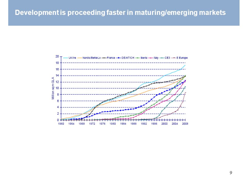 Development is proceeding faster in maturing/emerging markets
