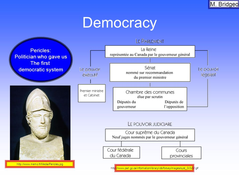 Democracy M. Bridgeo Pericles: Politician who gave us The first